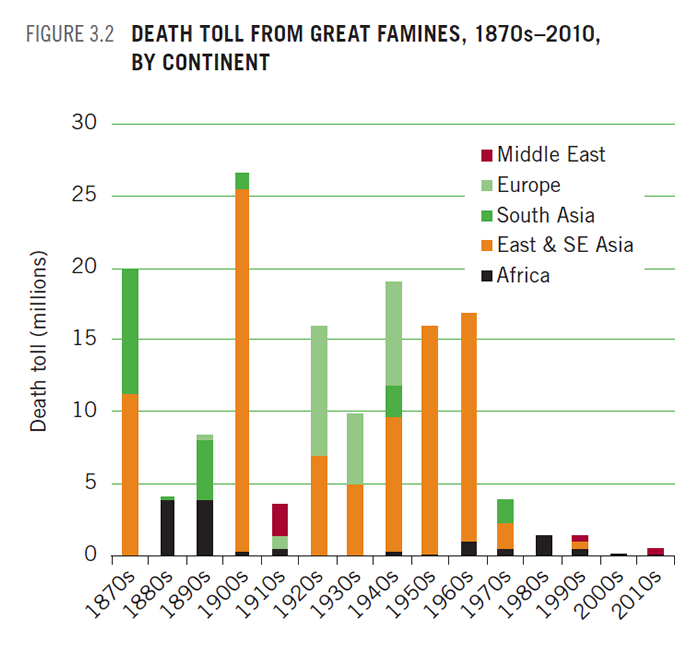 Armed Conflict and the Challenge of Hunger: Is an End in Sight