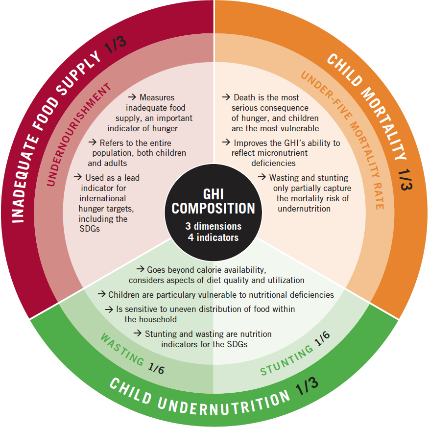 Composition of the Global Hunger Index